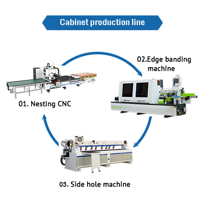 The most practical panel furniture and cabinet production line